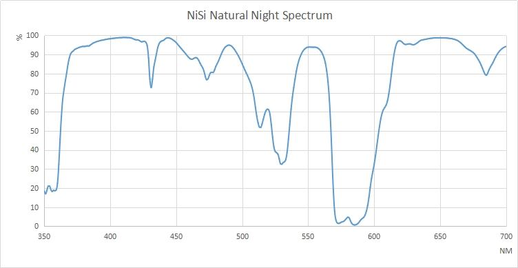 natural night spectrum