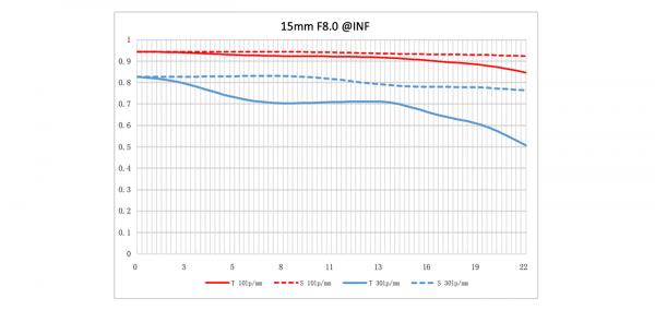 NiSi 15mm F4 obiettivo